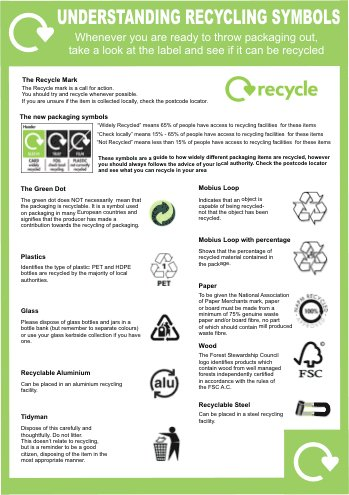 Understanding Recycling Symbols Poster